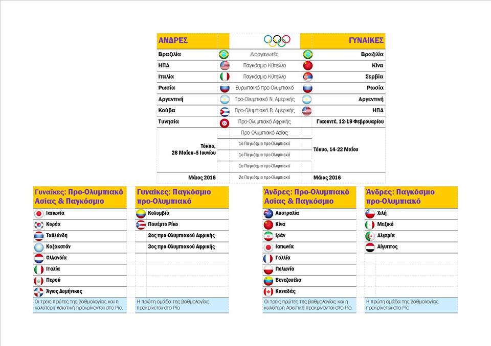 O Pagkosmios Xarths Gia To Rio Sportsfeed